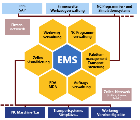 EMS Function Diagram
