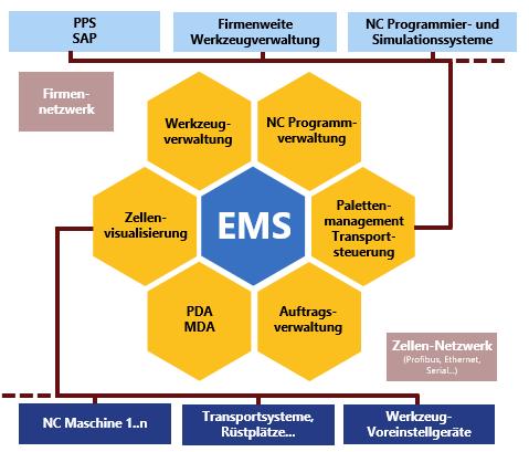 EMS Function Diagram